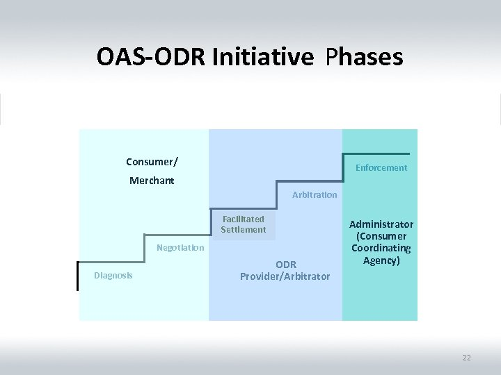 OAS-ODR Initiative Phases Consumer/ Enforcement Merchant Arbitration Facilitated Mediation Settlement Negotiation Diagnosis ODR Provider/Arbitrator