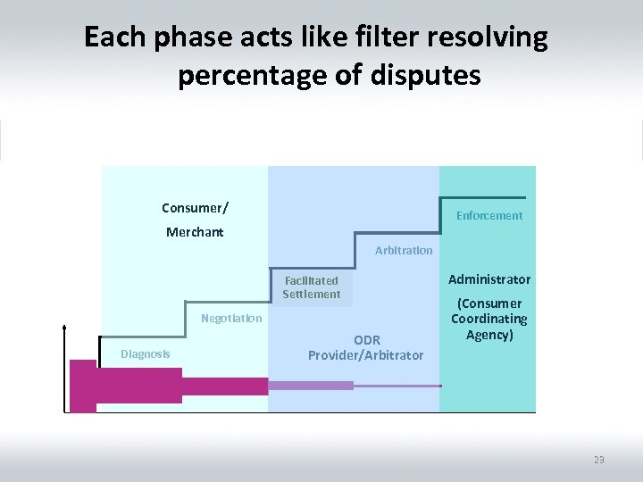 Each phase acts like filter resolving percentage of disputes Consumer/ Enforcement Merchant Arbitration Facilitated