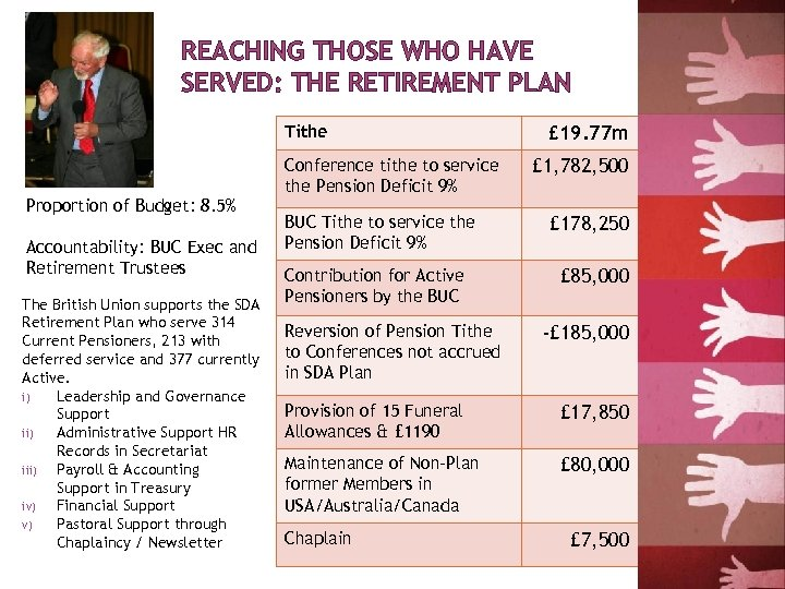 REACHING THOSE WHO HAVE SERVED: THE RETIREMENT PLAN Tithe Proportion of Budget: 8. 5%