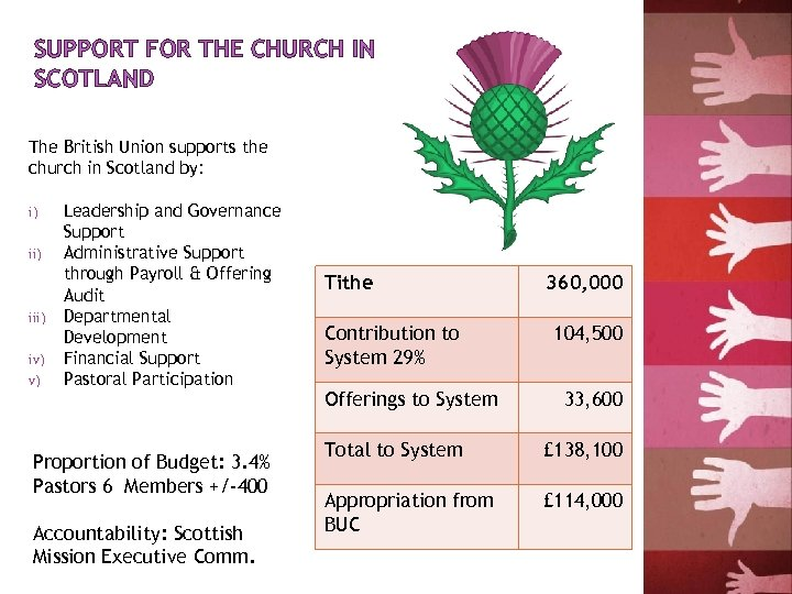 SUPPORT FOR THE CHURCH IN SCOTLAND The British Union supports the church in Scotland