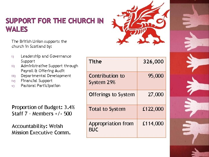 SUPPORT FOR THE CHURCH IN WALES The British Union supports the church in Scotland