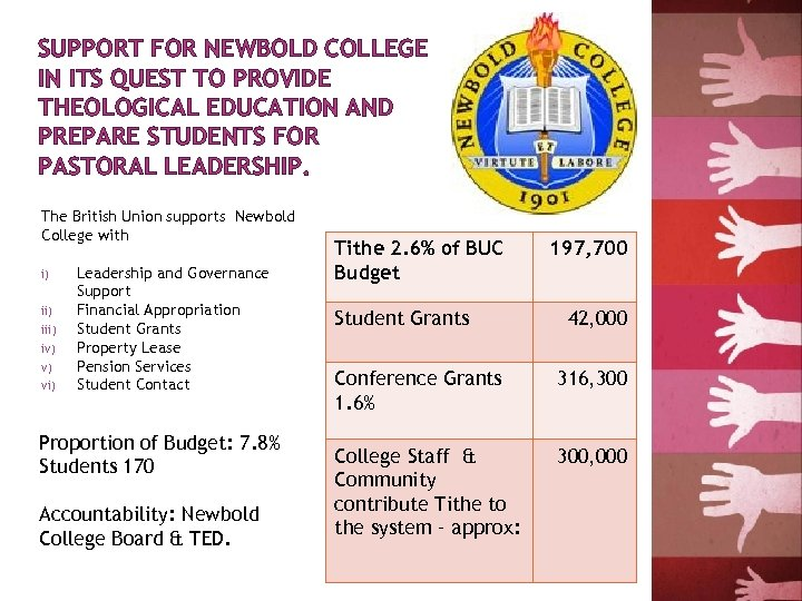 SUPPORT FOR NEWBOLD COLLEGE IN ITS QUEST TO PROVIDE THEOLOGICAL EDUCATION AND PREPARE STUDENTS