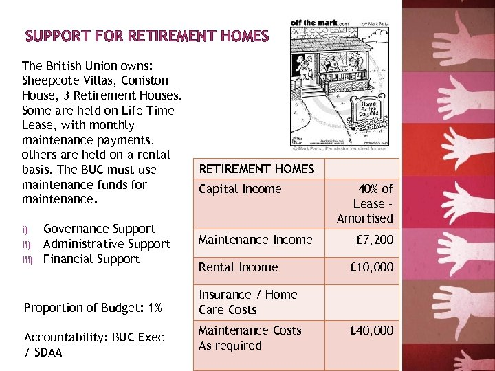 SUPPORT FOR RETIREMENT HOMES The British Union owns: Sheepcote Villas, Coniston House, 3 Retirement
