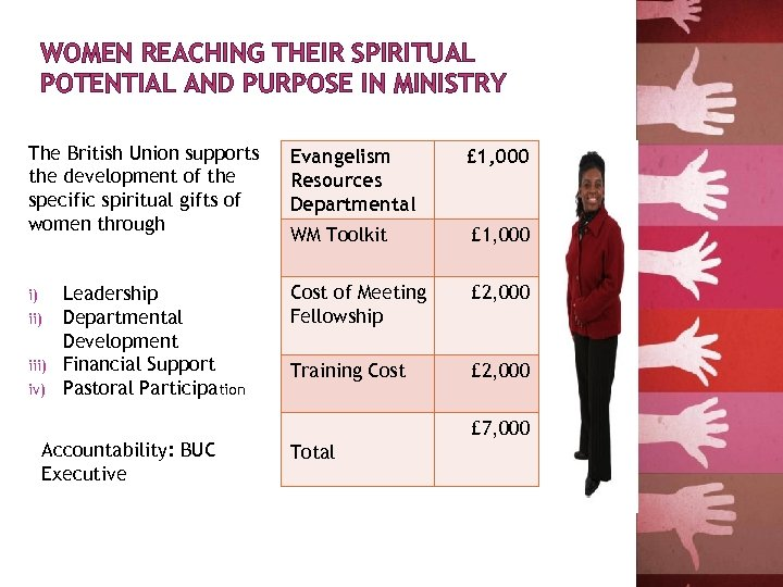 WOMEN REACHING THEIR SPIRITUAL POTENTIAL AND PURPOSE IN MINISTRY The British Union supports the