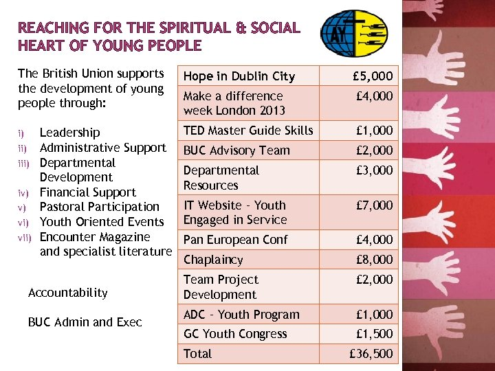 REACHING FOR THE SPIRITUAL & SOCIAL HEART OF YOUNG PEOPLE The British Union supports