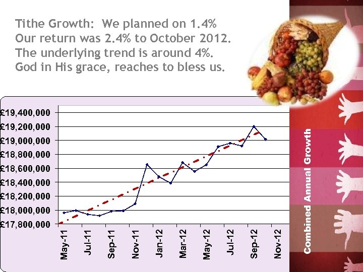 Tithe Growth: We planned on 1. 4% Our return was 2. 4% to October