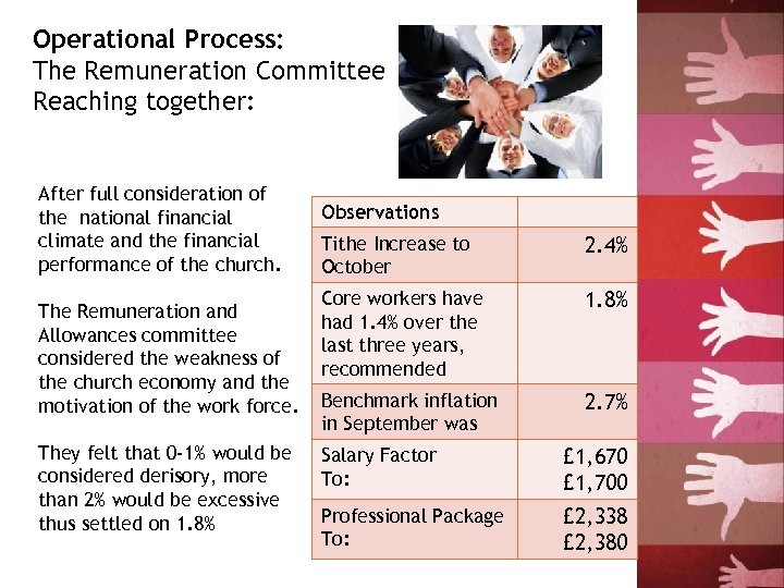 Operational Process: The Remuneration Committee Reaching together: After full consideration of the national financial