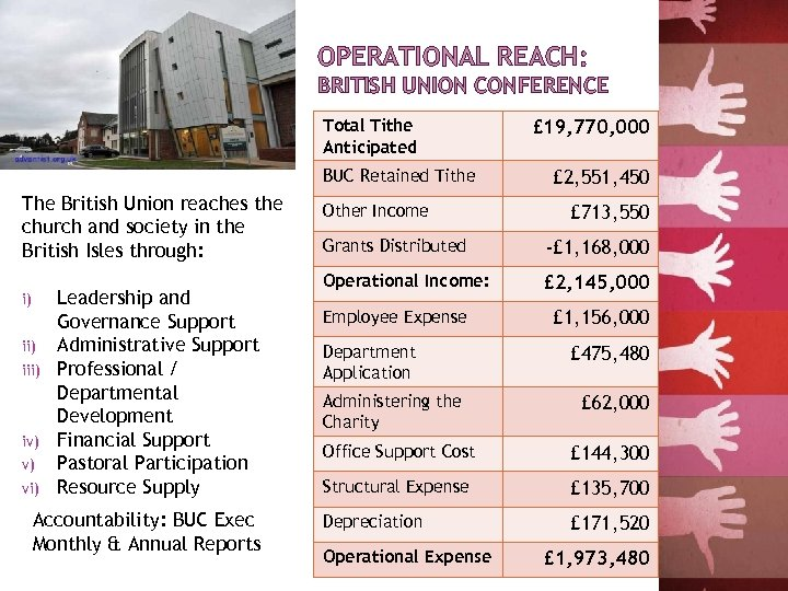 OPERATIONAL REACH: BRITISH UNION CONFERENCE Total Tithe Anticipated BUC Retained Tithe The British Union