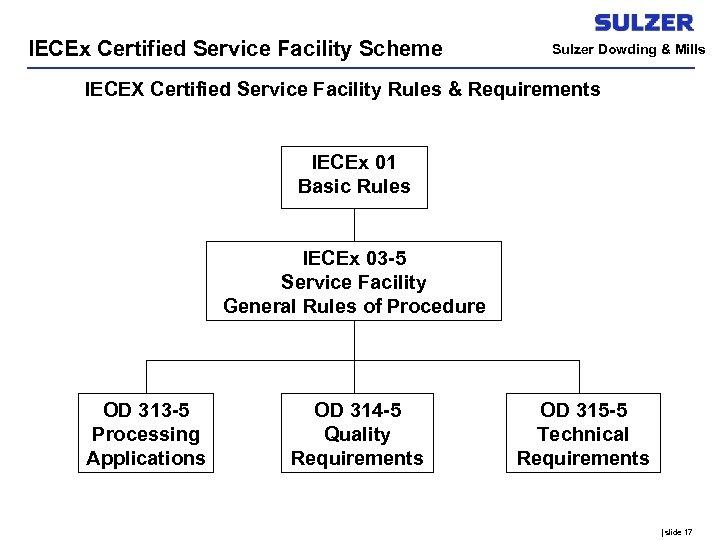 IECEx Certified Service Facility Scheme Sulzer Dowding & Mills IECEX Certified Service Facility Rules