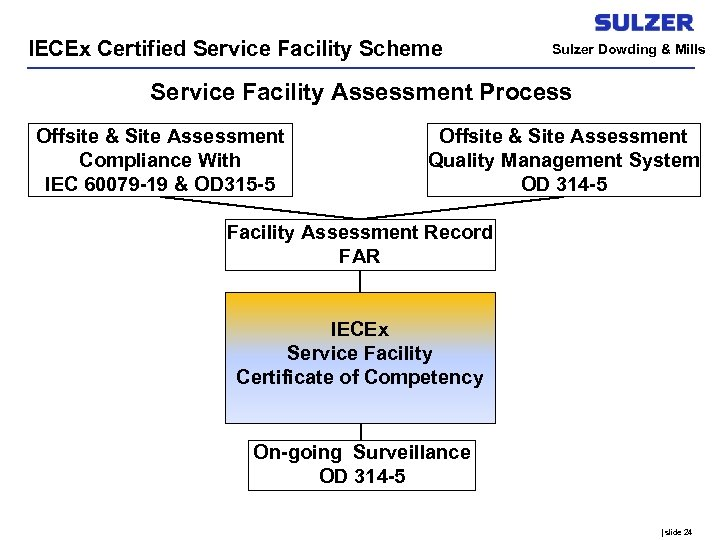 IECEx Certified Service Facility Scheme Sulzer Dowding & Mills Service Facility Assessment Process Offsite