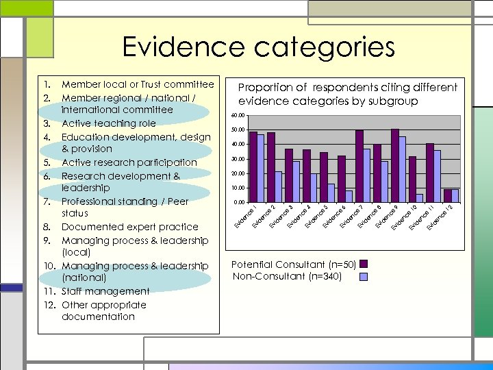 Evidence categories Proportion of respondents citing different evidence categories by subgroup 60. 00 50.
