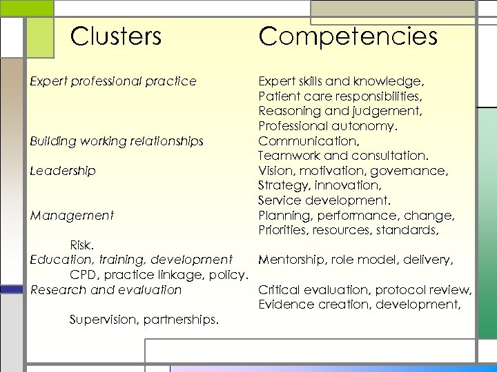 Clusters Expert professional practice Building working relationships Leadership Management Competencies Expert skills and knowledge,