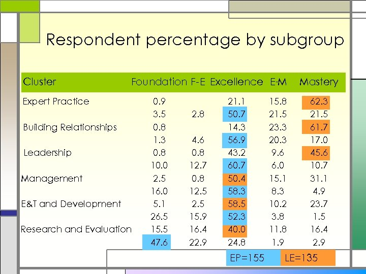 Respondent percentage by subgroup Cluster Foundation F-E Excellence E-M Expert Practice Building Relationships Leadership