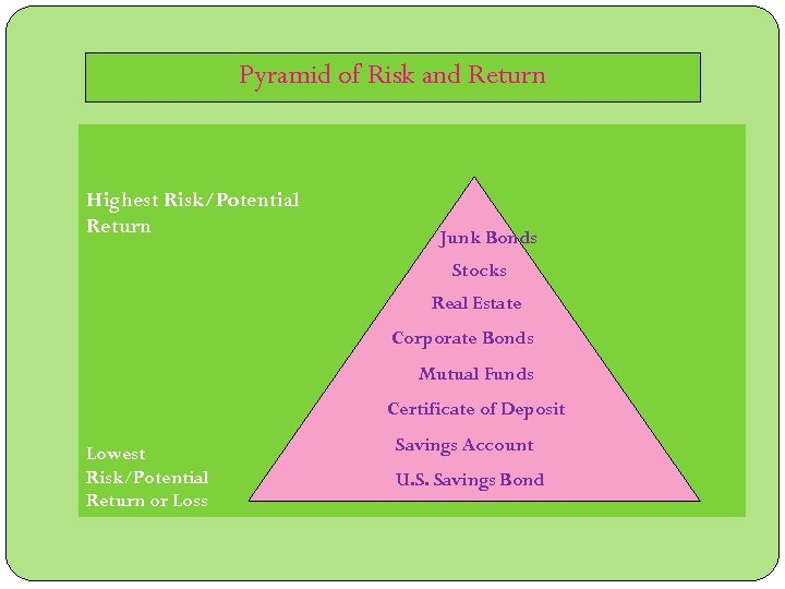 Pyramid of Risk and Return Highest Risk/Potential Return Junk Bonds Stocks Real Estate Corporate