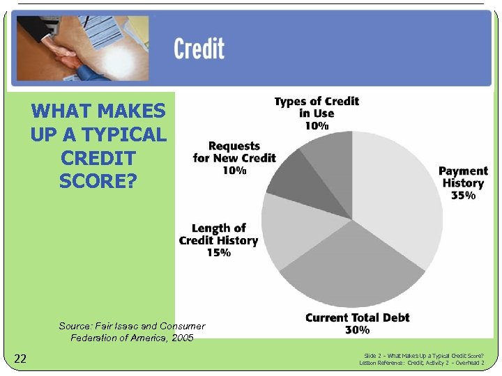 WHAT MAKES UP A TYPICAL CREDIT SCORE? Source: Fair Isaac and Consumer Federation of