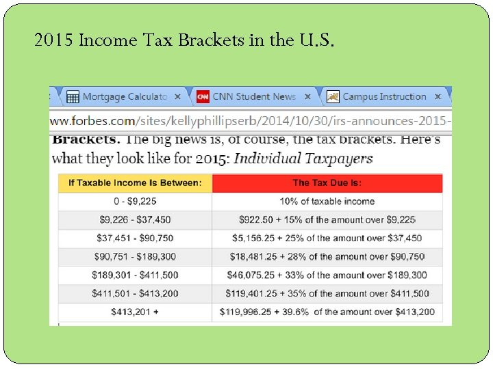 2015 Income Tax Brackets in the U. S.