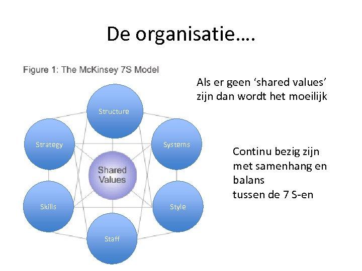 De organisatie…. Als er geen 'shared values' zijn dan wordt het moeilijk Structure Strategy