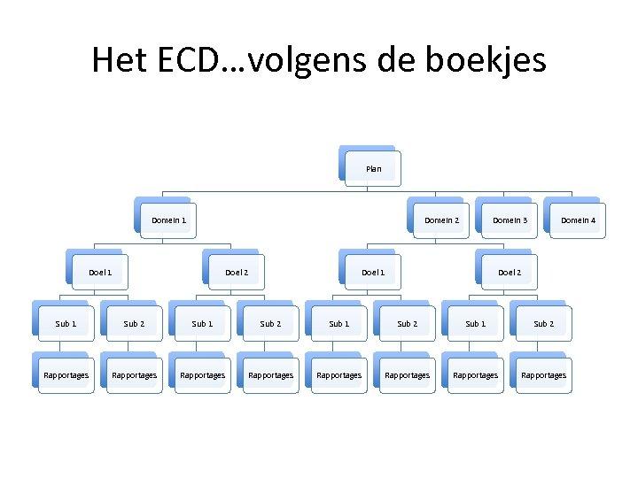 Het ECD…volgens de boekjes Plan Domein 1 Domein 2 Doel 1 Doel 2 Domein