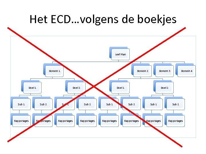 Het ECD…volgens de boekjes Leef Plan Domein 1 Domein 2 Doel 1 Doel 2