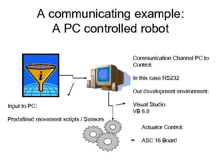 A communicating example: A PC controlled robot Communication Channel PC to Control: In this