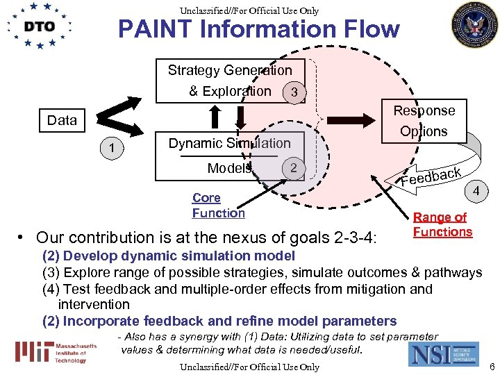 Unclassified//For Official Use Only PAINT Information Flow Strategy Generation & Exploration 3 Data 1