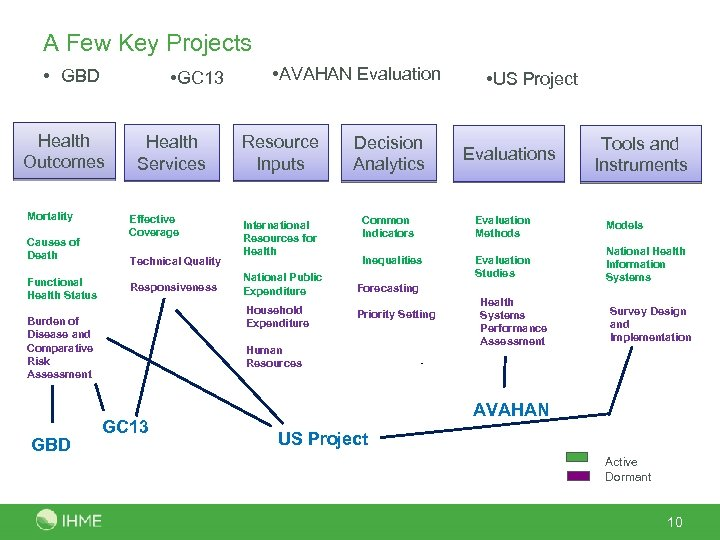 A Few Key Projects • GBD • GC 13 Health Outcomes Mortality Causes of