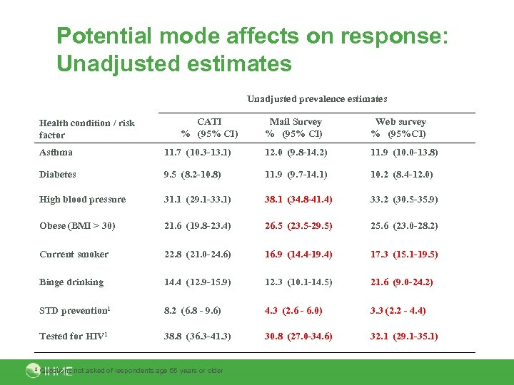 Potential mode affects on response: Unadjusted estimates Unadjusted prevalence estimates Health condition / risk