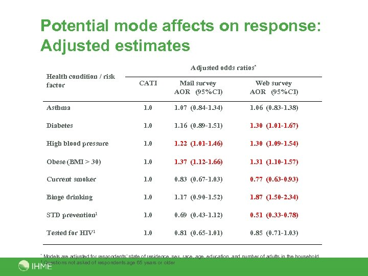 Potential mode affects on response: Adjusted estimates Adjusted odds ratios* Health condition / risk