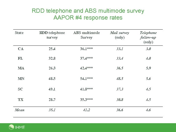 RDD telephone and ABS multimode survey AAPOR #4 response rates State RDD telephone survey