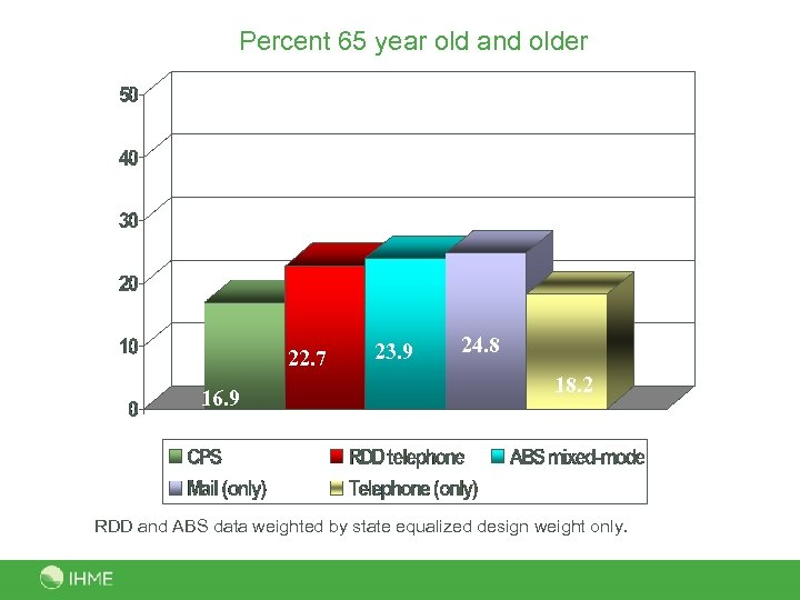 Percent 65 year old and older 22. 7 16. 9 23. 9 24. 8