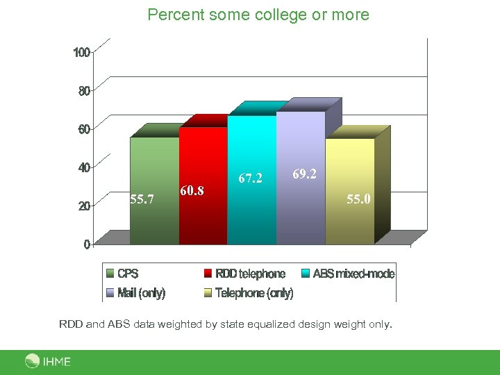 Percent some college or more 55. 7 60. 8 67. 2 69. 2 55.