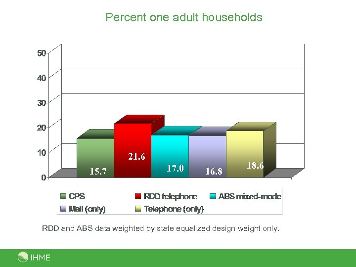 Percent one adult households 21. 6 15. 7 17. 0 16. 8 18. 6