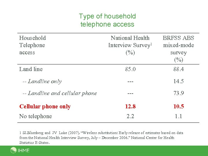 Type of household telephone access Household Telephone access National Health Interview Survey 1 (%)