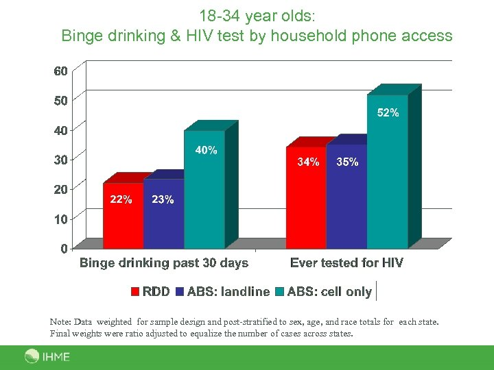 18 -34 year olds: Binge drinking & HIV test by household phone access Note: