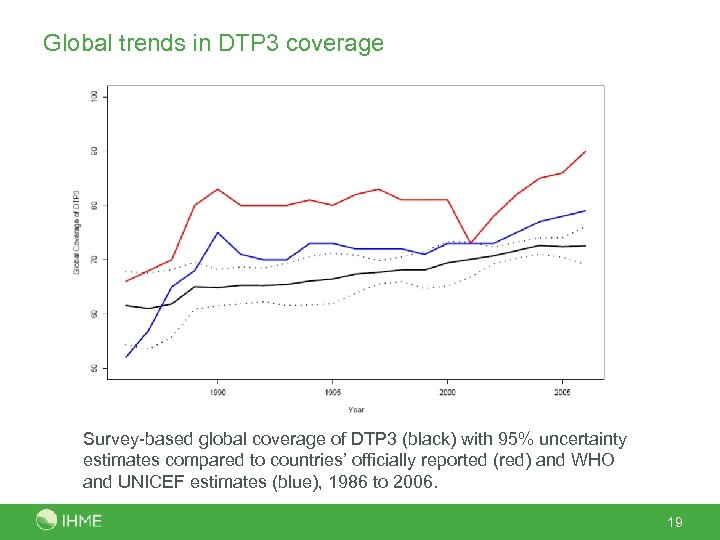 Global trends in DTP 3 coverage Survey-based global coverage of DTP 3 (black) with