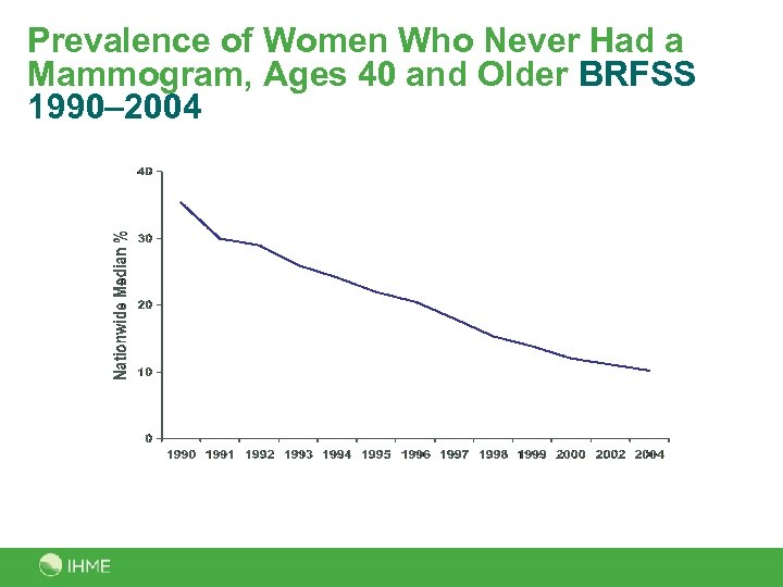 Prevalence of Women Who Never Had a Mammogram, Ages 40 and Older BRFSS 1990–