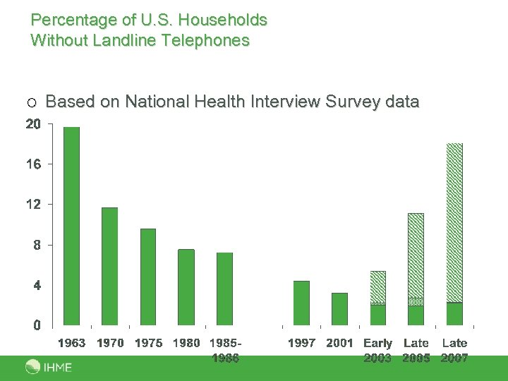 Percentage of U. S. Households Without Landline Telephones ¡ Based on National Health Interview