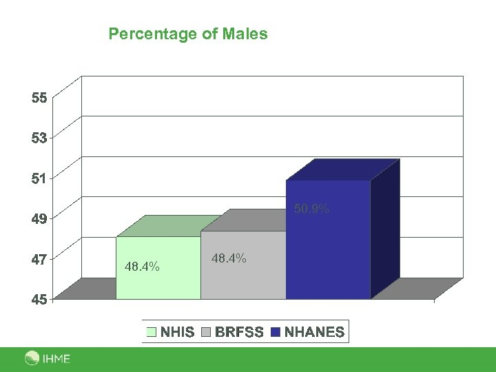 Percentage of Males 50. 9% 48. 4%