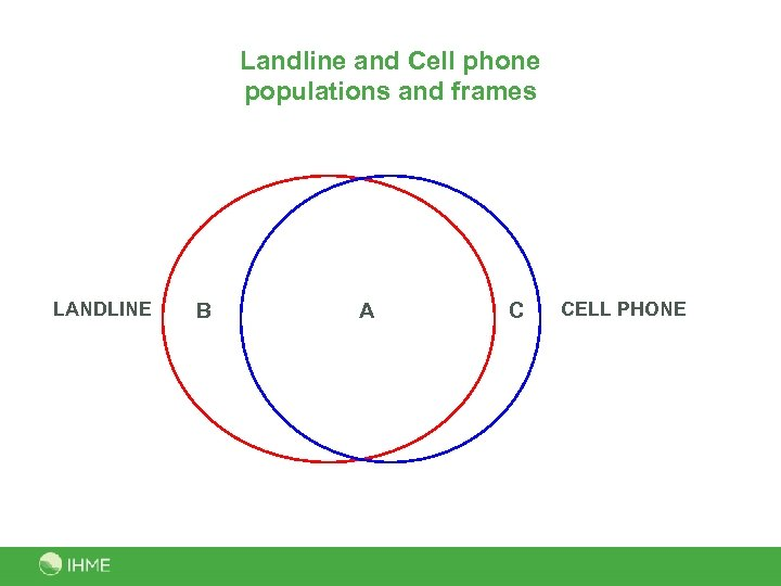 Landline and Cell phone populations and frames LANDLINE B A C CELL PHONE