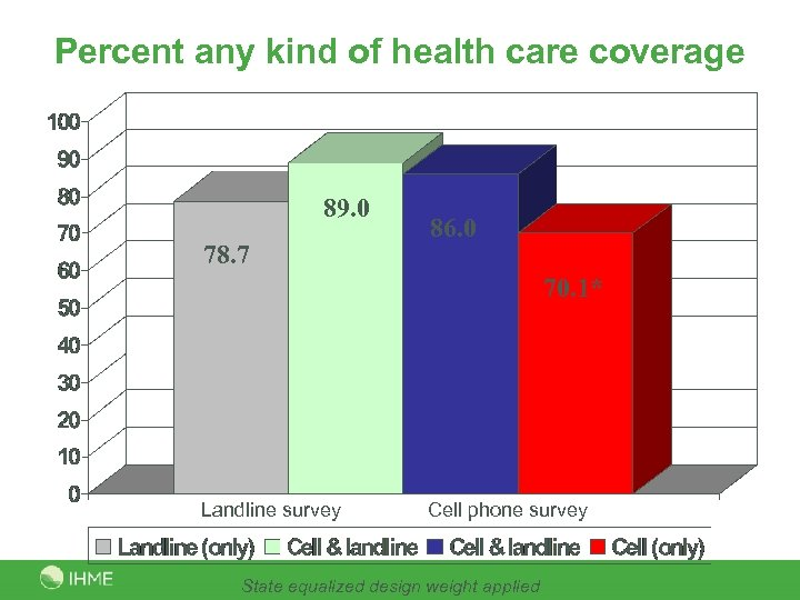 Percent any kind of health care coverage 89. 0 78. 7 86. 0 70.