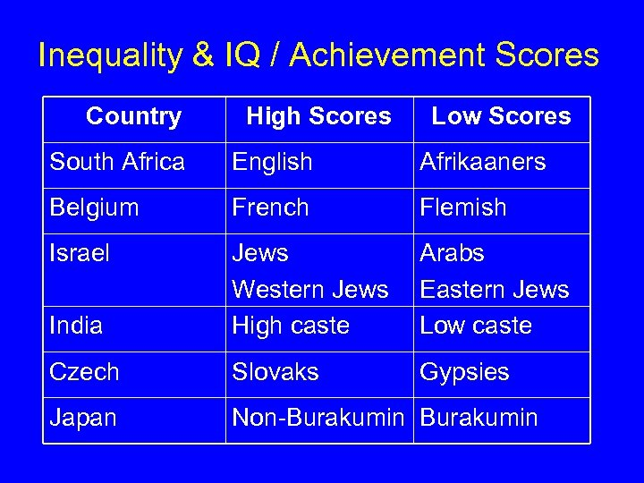 Inequality & IQ / Achievement Scores Country High Scores Low Scores South Africa English