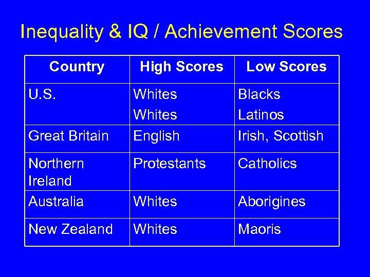 Inequality & IQ / Achievement Scores Country U. S. High Scores Low Scores Whites