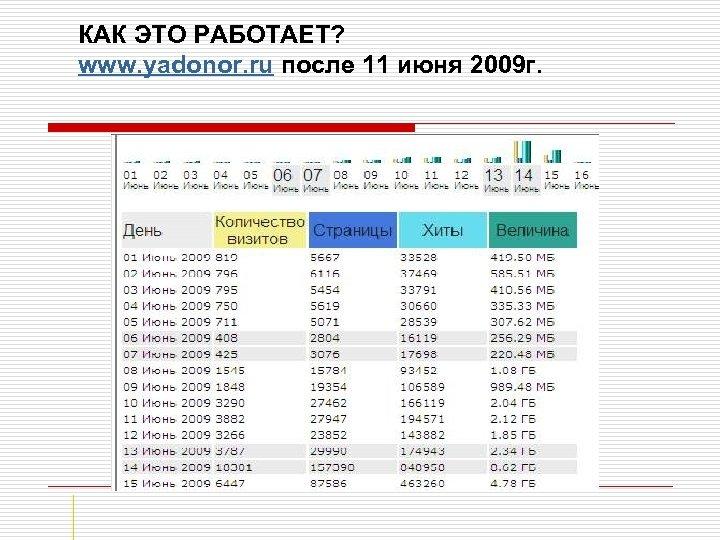 КАК ЭТО РАБОТАЕТ? www. yadonor. ru после 11 июня 2009 г.