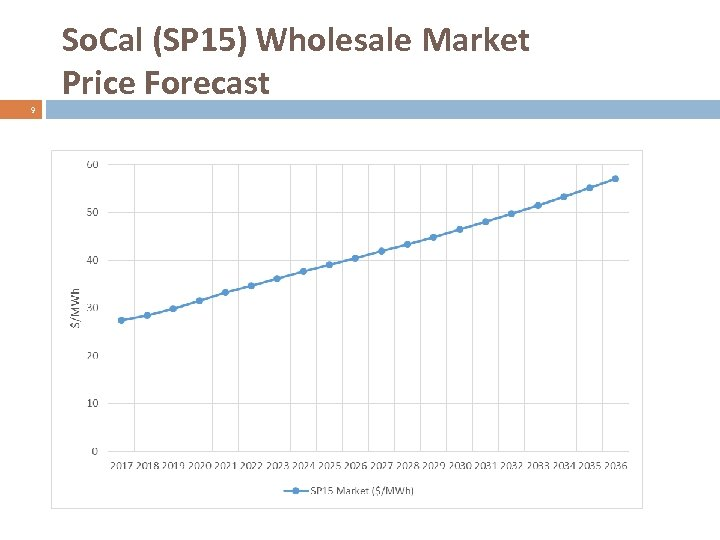 So. Cal (SP 15) Wholesale Market Price Forecast 9 12