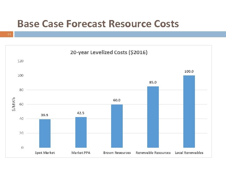Base Case Forecast Resource Costs 11