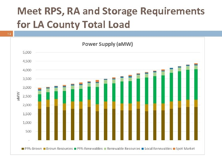 Meet RPS, RA and Storage Requirements for LA County Total Load 12