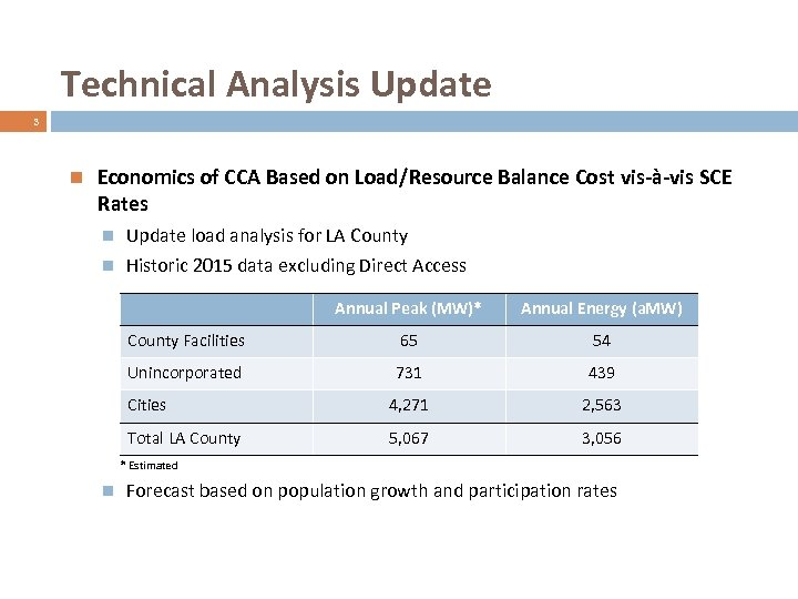 Technical Analysis Update 3 Economics of CCA Based on Load/Resource Balance Cost vis-à-vis SCE