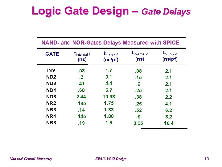 Logic Gate Design – Gate Delays NAND- and NOR-Gates Delays Measured with SPICE GATE
