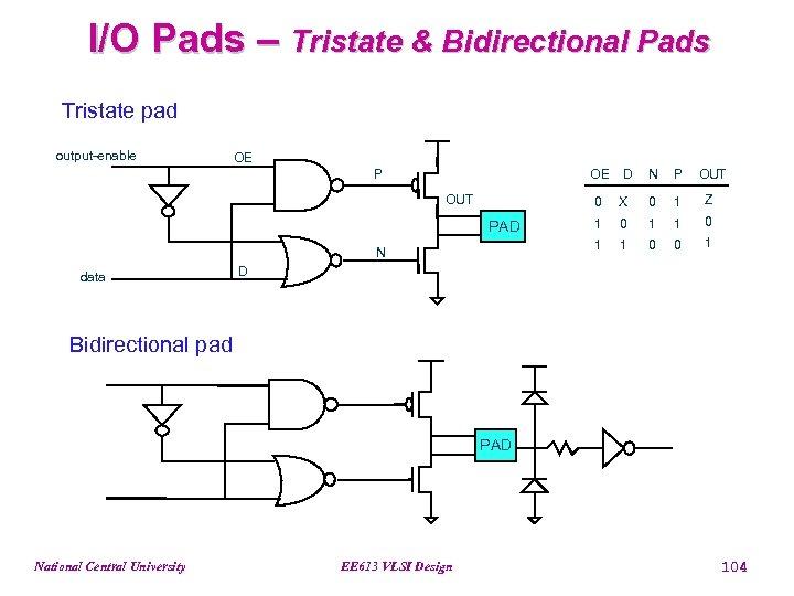 I/O Pads – Tristate & Bidirectional Pads Tristate pad output-enable OE P OE OUT