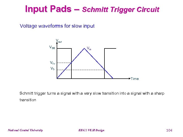 Input Pads – Schmitt Trigger Circuit Voltage waveforms for slow input Vout VDD Vin